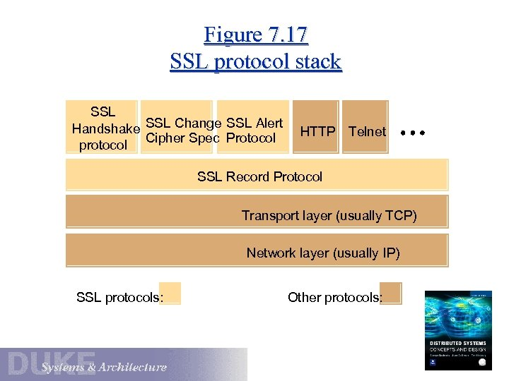 Figure 7. 17 SSL protocol stack SSL Handshake SSL Change SSL Alert Cipher Spec