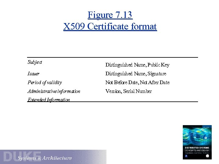 Figure 7. 13 X 509 Certificate format Subject Distinguished Name, Public Key Issuer Distinguished