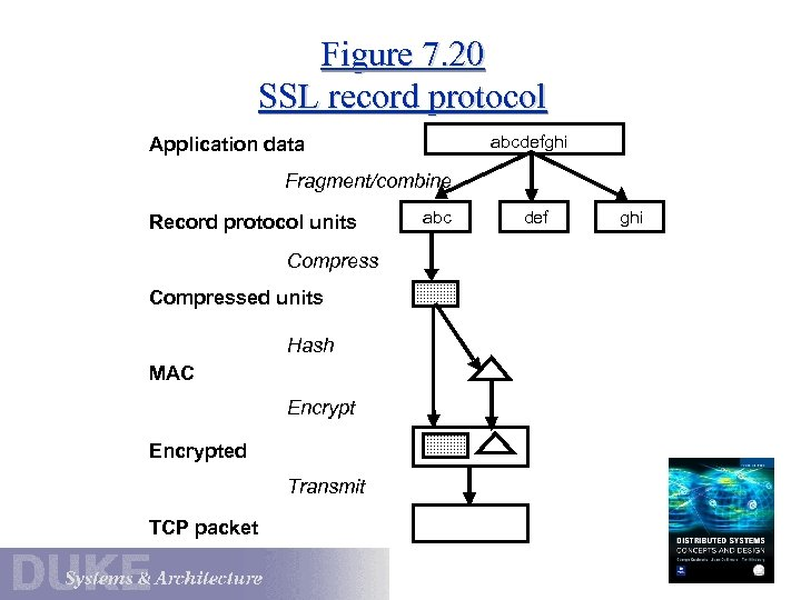 Figure 7. 20 SSL record protocol abcdefghi Application data Fragment/combine Record protocol units Compressed