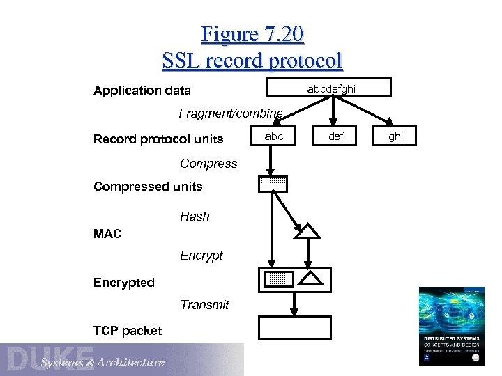Figure 7. 20 SSL record protocol abcdefghi Application data Fragment/combine Record protocol units Compressed