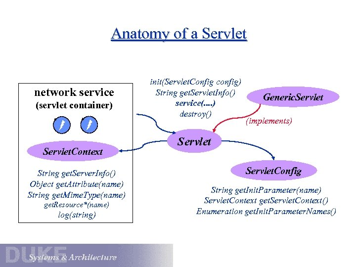 Anatomy of a Servlet network service (servlet container) Servlet. Context String get. Server. Info()