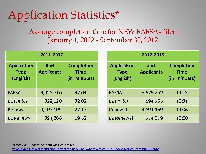 Application Statistics* Average completion time for NEW FAFSAs filed January 1, 2012 - September