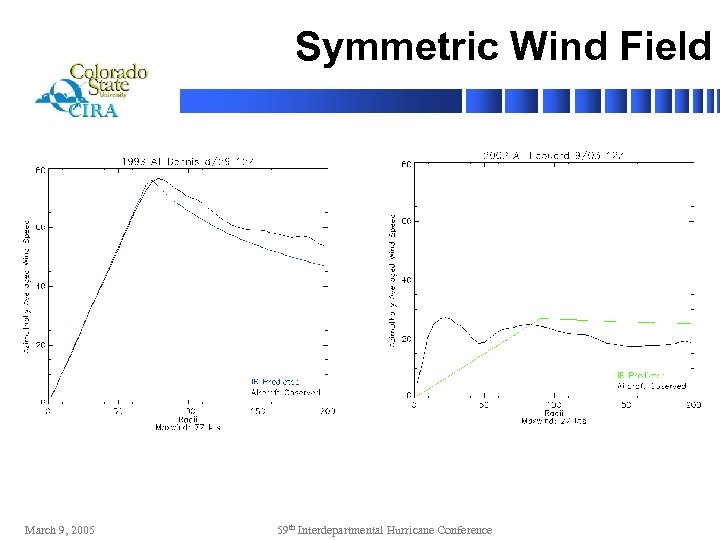 Symmetric Wind Field March 9, 2005 59 th Interdepartmental Hurricane Conference