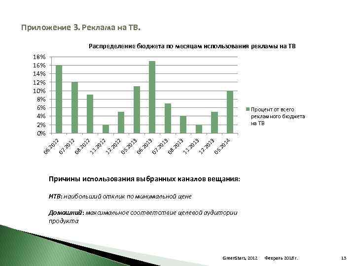 Приложение 3. Реклама на ТВ. Распределение бюджета по месяцам использования рекламы на ТВ 18%