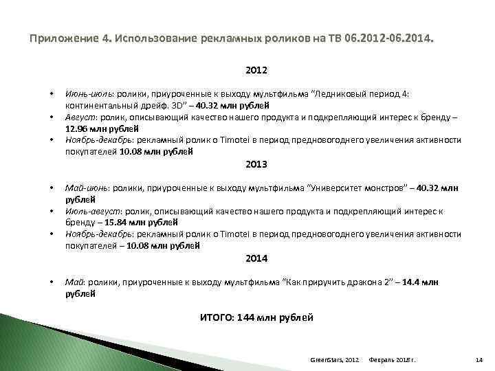 Приложение 4. Использование рекламных роликов на ТВ 06. 2012 -06. 2014. 2012 • •