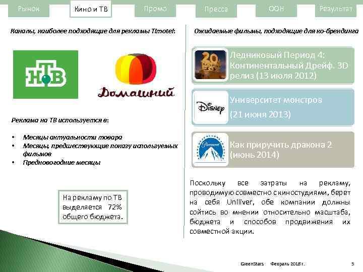 Рынок Кино и ТВ Промо Каналы, наиболее подходящие для рекламы Timotei: ООН Пресса Результат