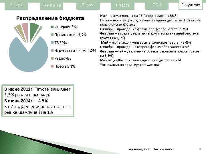 Рынок Кино и ТВ Промо Распределение бюджета Интернет 8% Промо-акции 1, 7% ТВ 80%