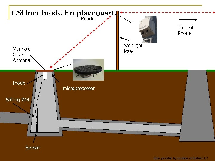 CSOnet Inode Emplacement Rnode To next Rnode Stoplight Pole Manhole Cover Antenna Inode microprocessor