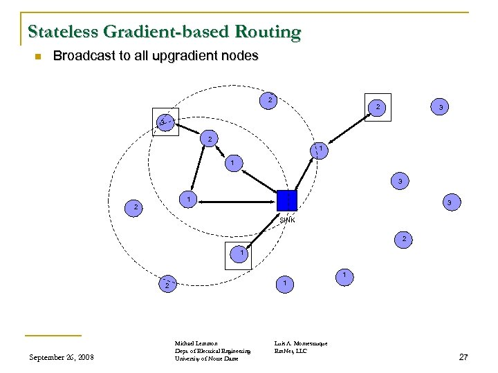 Stateless Gradient-based Routing n Broadcast to all upgradient nodes 2 2 3 3 2