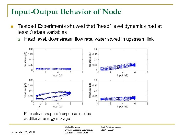 "Input-Output Behavior of Node n Testbed Experiments showed that ""head"" level dynamics had at"