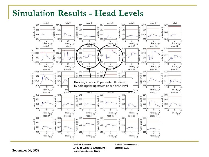 Simulation Results - Head Levels September 26, 2008 Michael Lemmon Dept. of Electrical Engineering