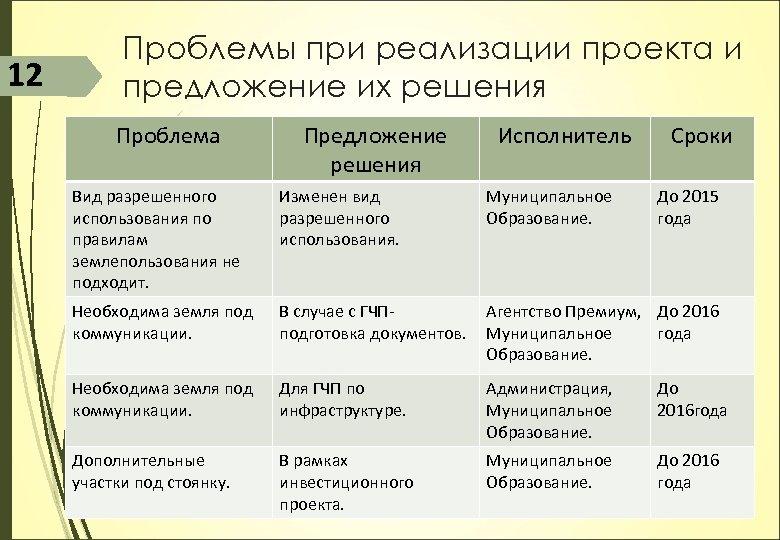 12 Проблемы при реализации проекта и предложение их решения Проблема Предложение решения Исполнитель Сроки
