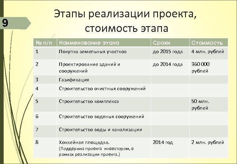 Этапы реализации проекта, стоимость этапа 9 № п/п Наименование этапа Сроки Стоимость 1 Покупка