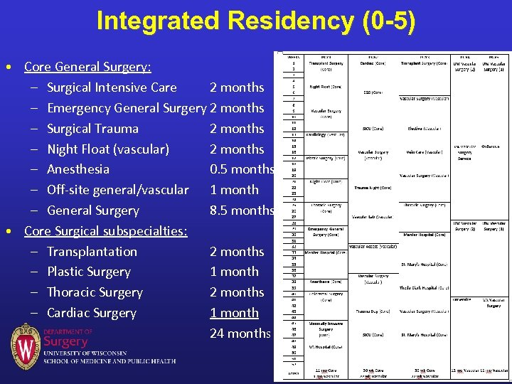Integrated Residency (0 -5) • Core General Surgery: – Surgical Intensive Care 2 months