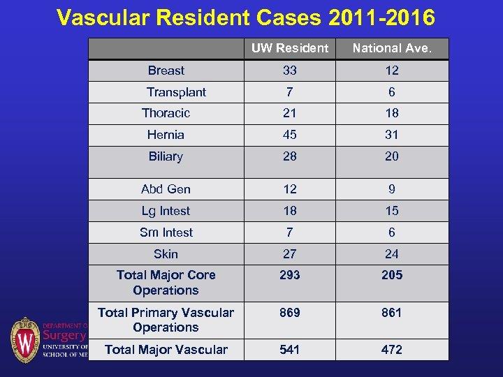 Vascular Resident Cases 2011 -2016 UW Resident National Ave. Breast 33 12 Transplant 7