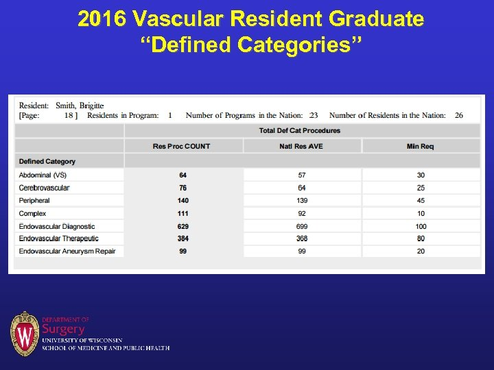 "2016 Vascular Resident Graduate ""Defined Categories"""