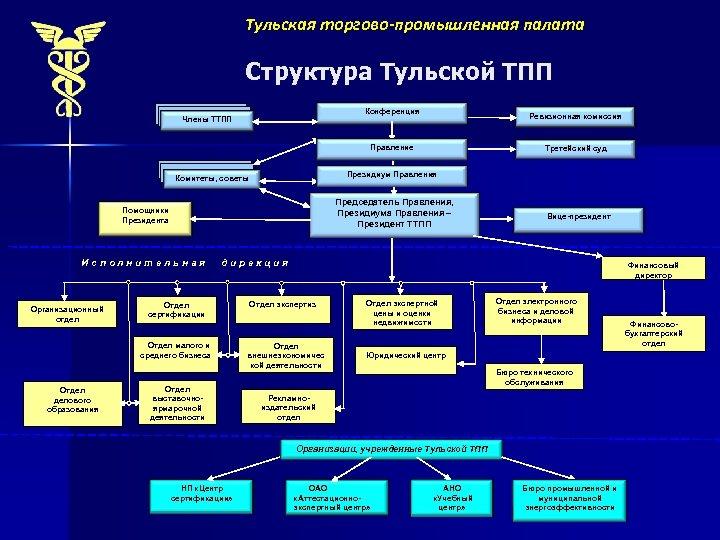Тульская торгово-промышленная палата Структура Тульской ТПП Конференция Члены ТТПП Ревизионная комиссия Правление Президиум Правления