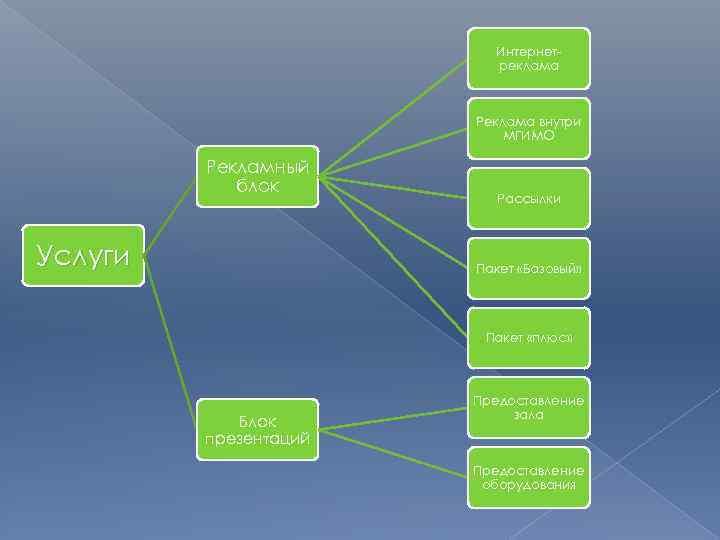 Интернетреклама Реклама внутри МГИМО Рекламный блок Услуги Рассылки Пакет «Базовый» Пакет «плюс» Блок презентаций