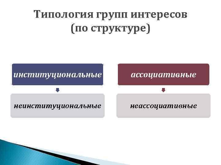 Типология групп интересов (по структуре) институциональные ассоциативные неинституциональные неассоциативные