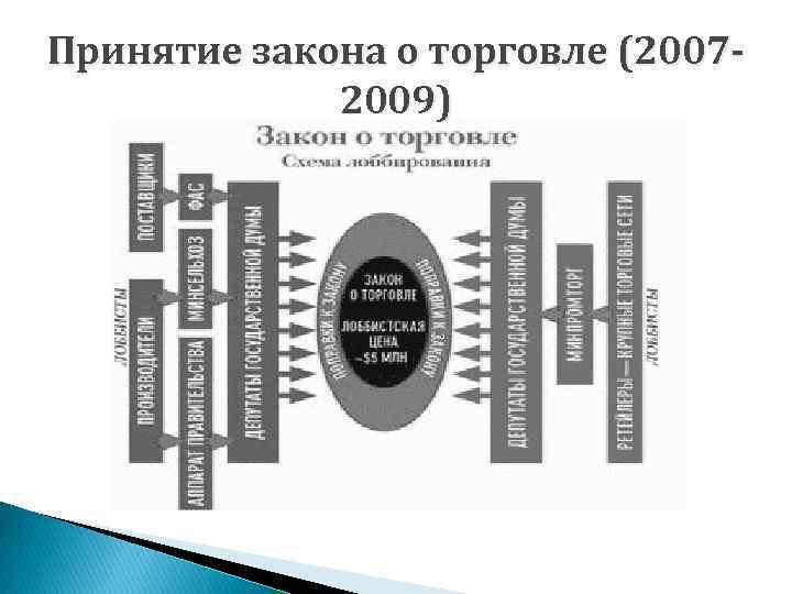 Принятие закона о торговле (20072009)