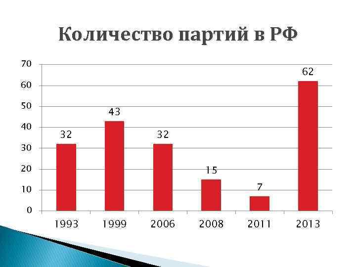 Количество партий в РФ 70 62 60 50 40 30 43 32 32 20