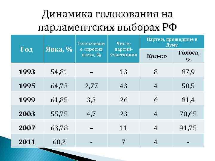 Динамика голосования на парламентских выборах РФ Год Явка, % Голосовани е «против всех» ,