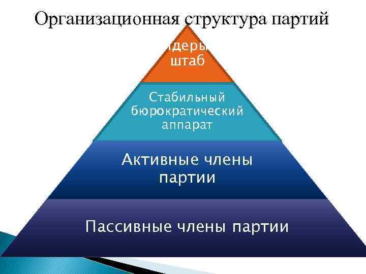 Организационная структура партий Лидеры и штаб Стабильный бюрократический аппарат Активные члены партии Пассивные члены