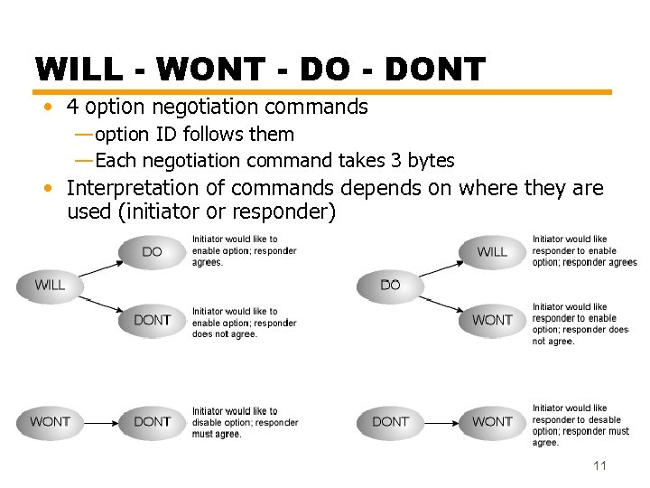 WILL - WONT - DONT • 4 option negotiation commands — option ID follows