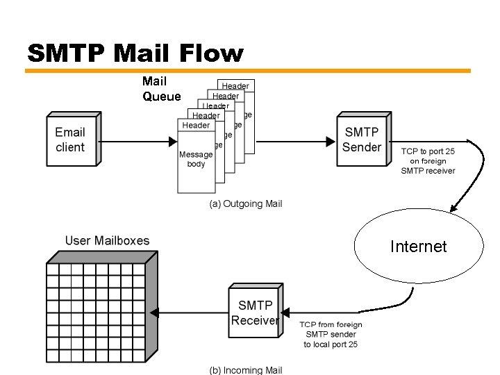 SMTP Mail Flow Mail Queue Internet 15