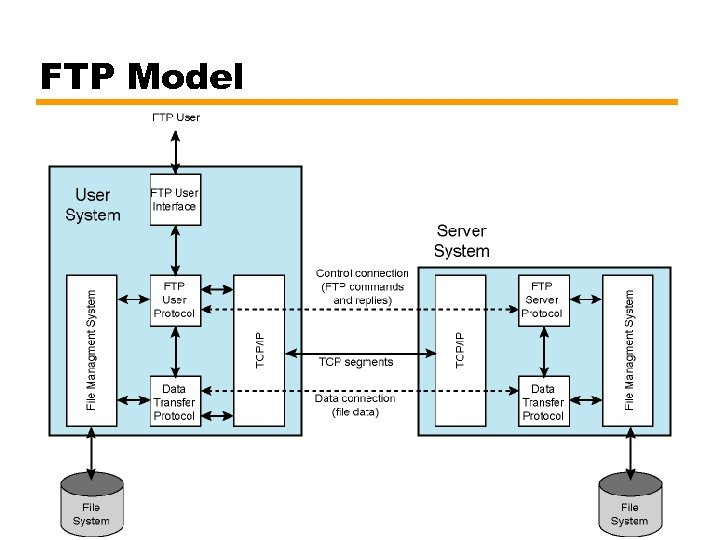 FTP Model 38