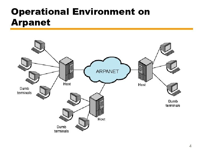 Operational Environment on Arpanet 4