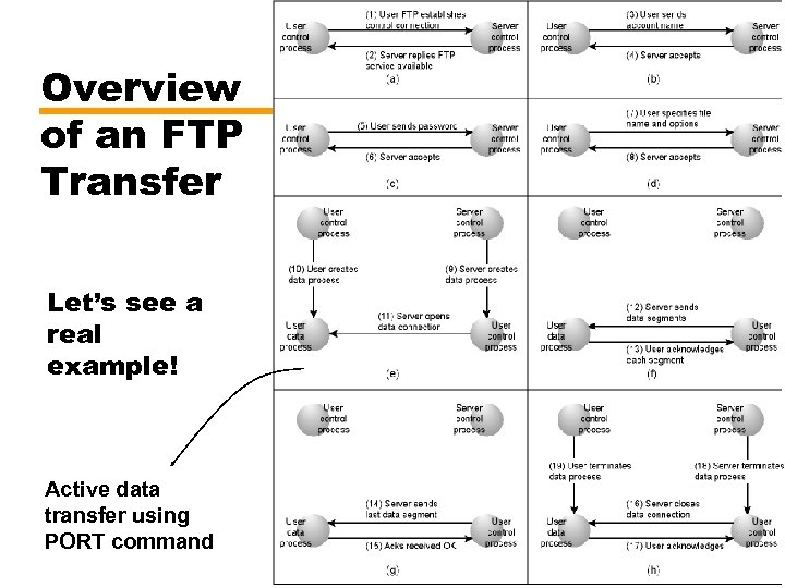 Overview of an FTP Transfer Let's see a real example! Active data transfer using