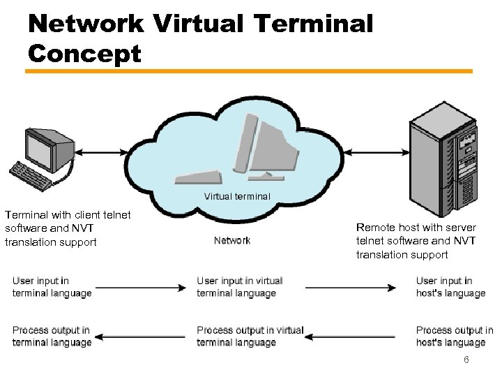 Network Virtual Terminal Concept Terminal with client telnet software and NVT translation support Remote