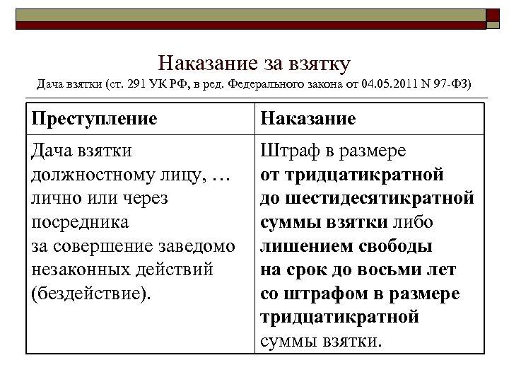 Наказание за взятку Дача взятки (ст. 291 УК РФ, в ред. Федерального закона от