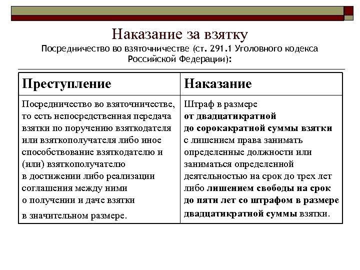Наказание за взятку Посредничество во взяточничестве (ст. 291. 1 Уголовного кодекса Российской Федерации): Преступление