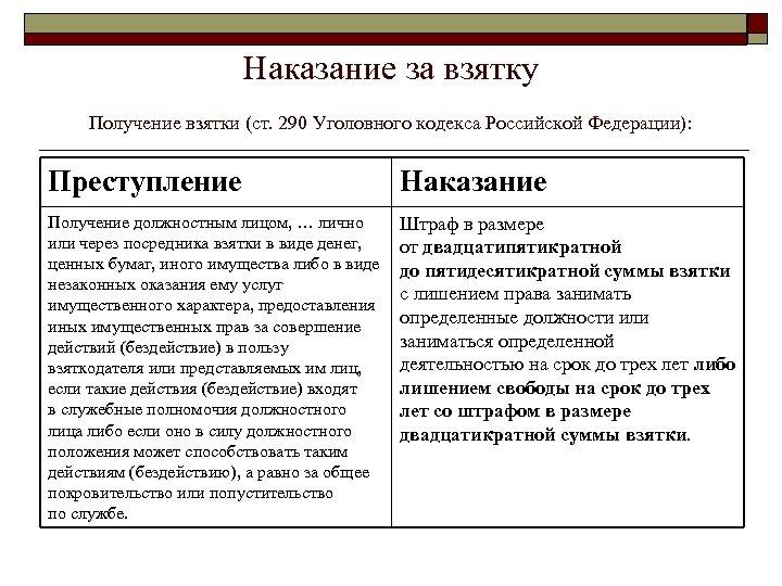 Наказание за взятку Получение взятки (ст. 290 Уголовного кодекса Российской Федерации): Преступление Наказание Получение