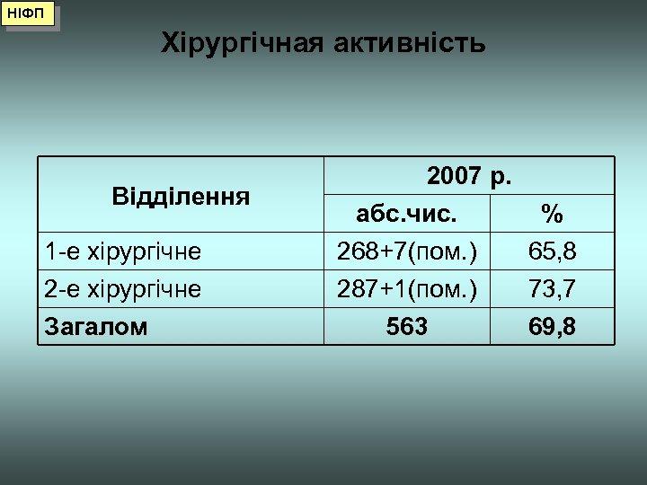 НІФП Хірургічная активність 1 -е хірургічне 2007 р. абс. чис. % 268+7(пом. ) 65,