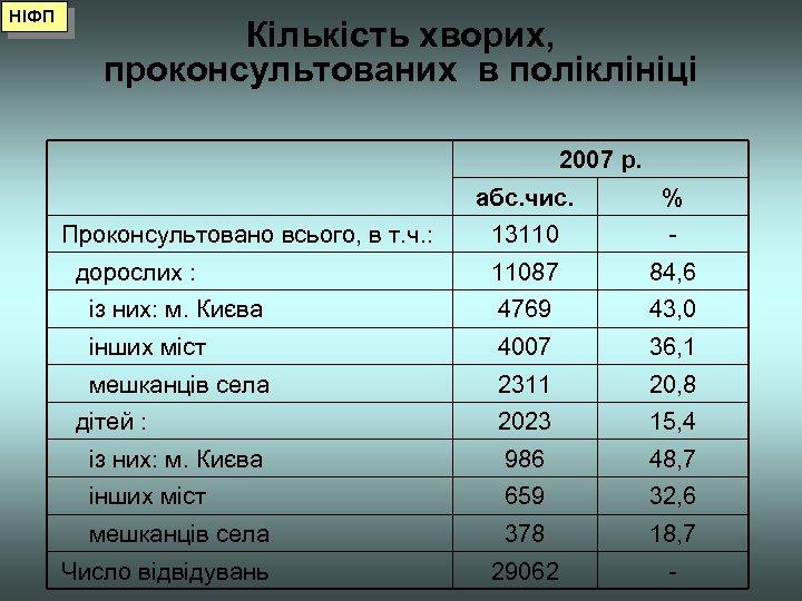 НІФП Кількість хворих, проконсультованих в поліклініці 2007 р. абс. чис. % Проконсультовано всього, в
