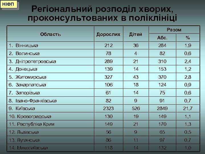НІФП Регіональний розподіл хворих, проконсультованих в поліклініці Область Дорослих Дітей 1. Вінницька 212 2.