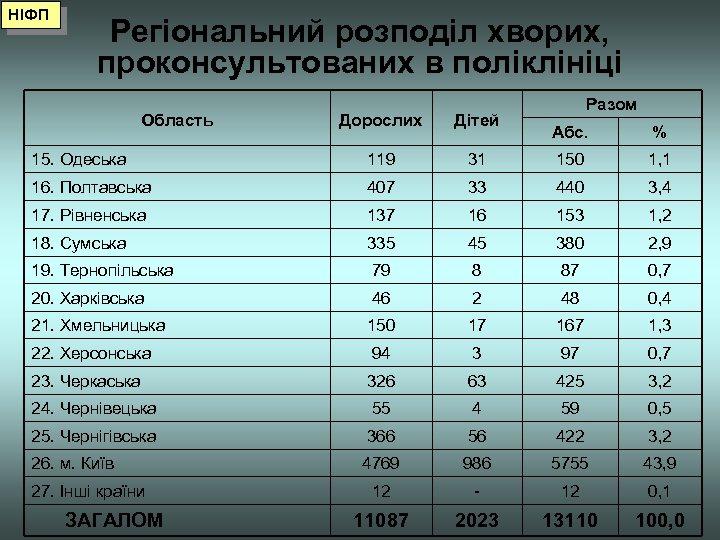 НІФП Регіональний розподіл хворих, проконсультованих в поліклініці Область Дорослих Дітей 15. Одеська 119 16.