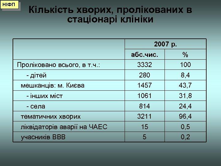 НІФП Кількість хворих, пролікованих в стаціонарі клініки 2007 р. абс. чис. % Проліковано всього,