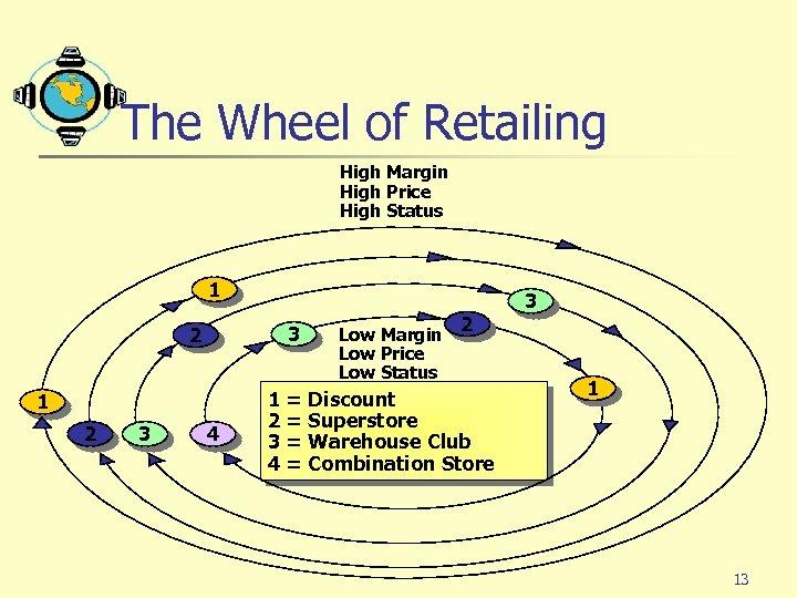 The Wheel of Retailing High Margin High Price High Status 1 3 2 1