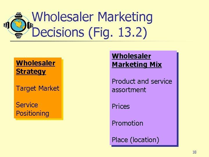 Wholesaler Marketing Decisions (Fig. 13. 2) Wholesaler Strategy Wholesaler Marketing Mix Target Market Product