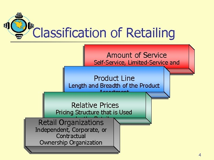 Classification of Retailing Amount of Service Self-Service, Limited-Service and Full-Service Retailer Product Line Length