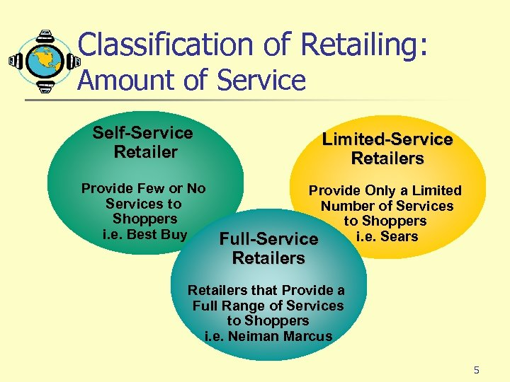 Classification of Retailing: Amount of Service Self-Service Retailer Provide Few or No Services to