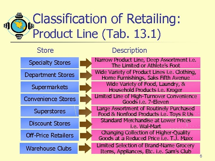 Classification of Retailing: Product Line (Tab. 13. 1) Store Specialty Stores Department Stores Supermarkets