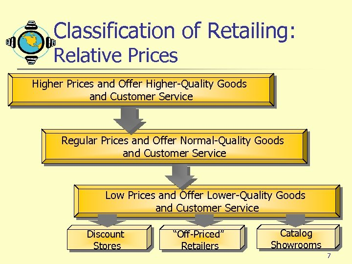 Classification of Retailing: Relative Prices Higher Prices and Offer Higher-Quality Goods and Customer Service