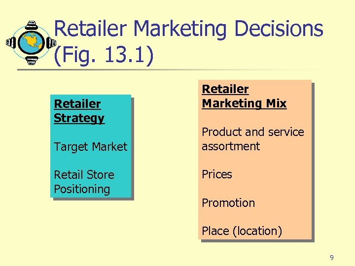 Retailer Marketing Decisions (Fig. 13. 1) Retailer Strategy Target Market Retail Store Positioning Retailer