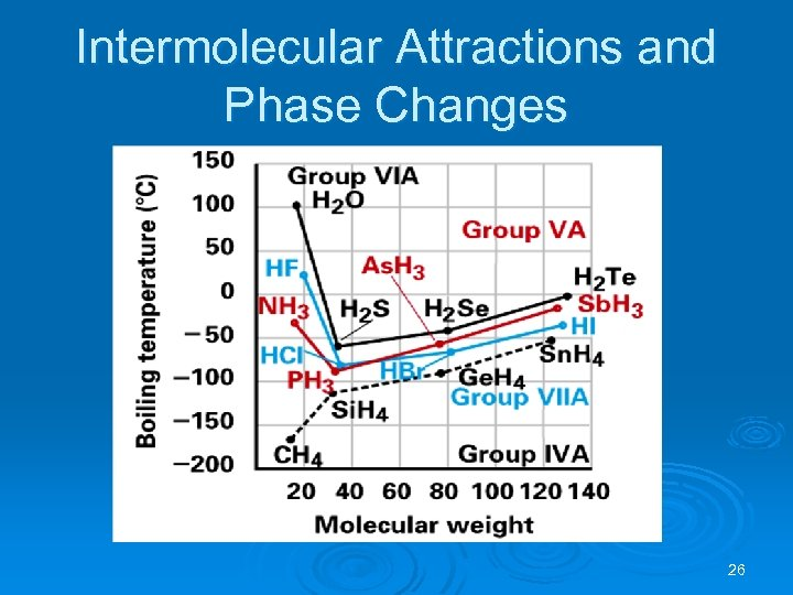 Intermolecular Attractions and Phase Changes 26