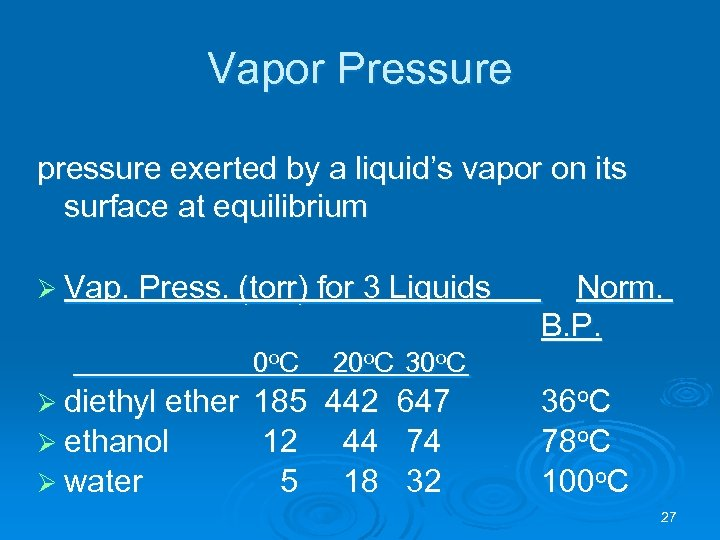 Vapor Pressure pressure exerted by a liquid's vapor on its surface at equilibrium Ø
